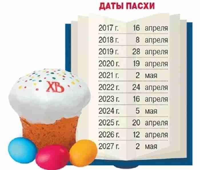 Какого числа в 2019 году празднуется Пасха в России и дата конца праздника
