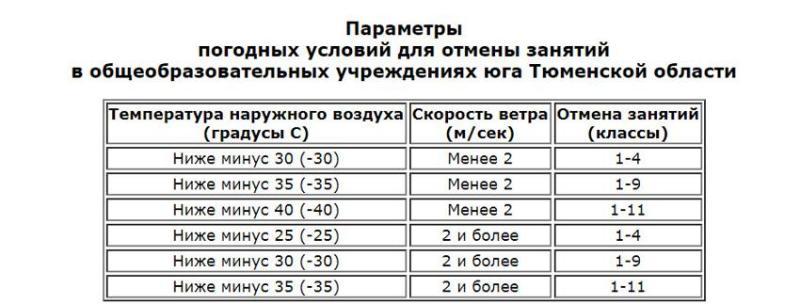 Школы в Тюмени 30.01.2020 работают или нет в связи с морозами?