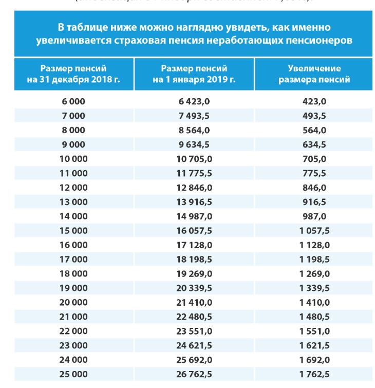 График выплаты пенсии за февраль 2020